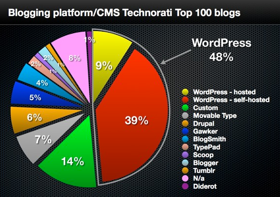 the-bloging-platforms-of-the-top-100-blogs
