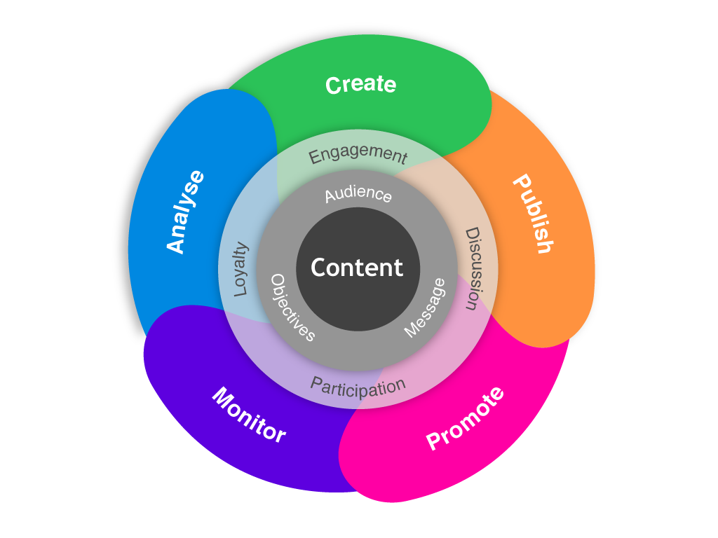 Digital-Content-Marketing-Cycle-Wheel