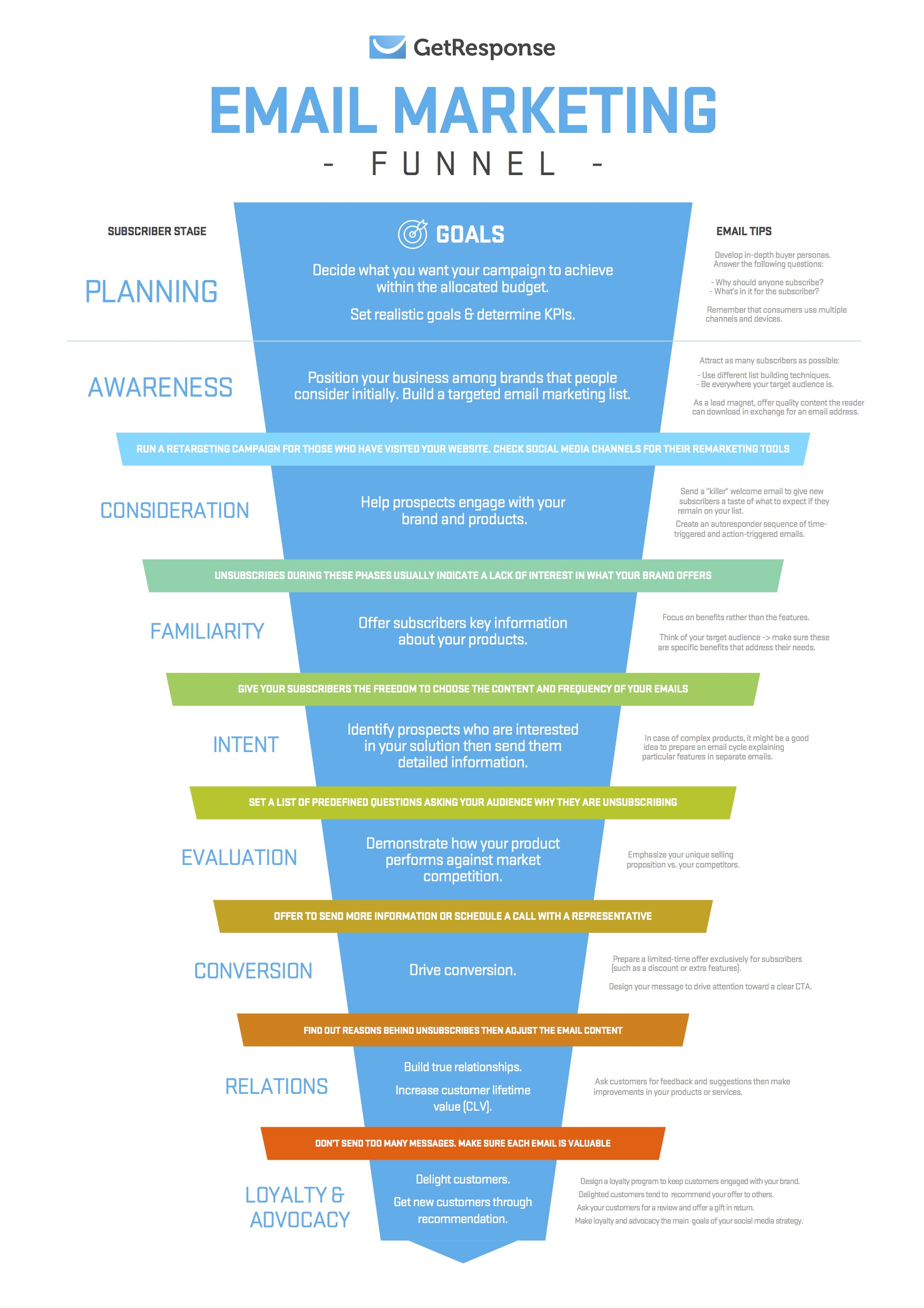 email-marketing-funnel-infographic
