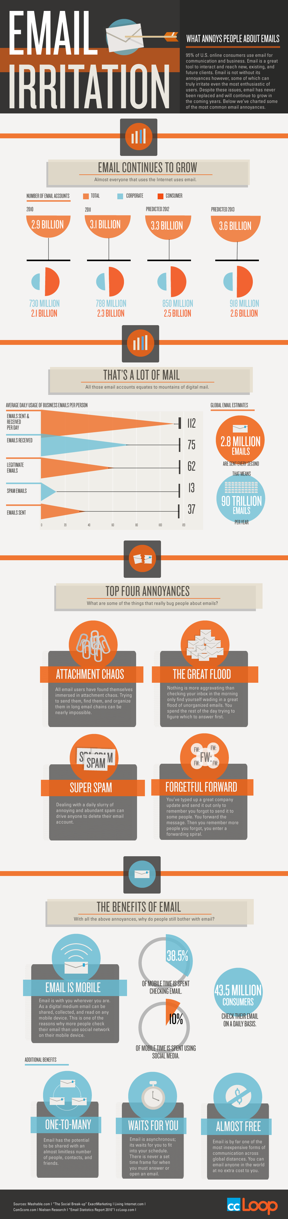 what-annoys-people-about-email-infographic