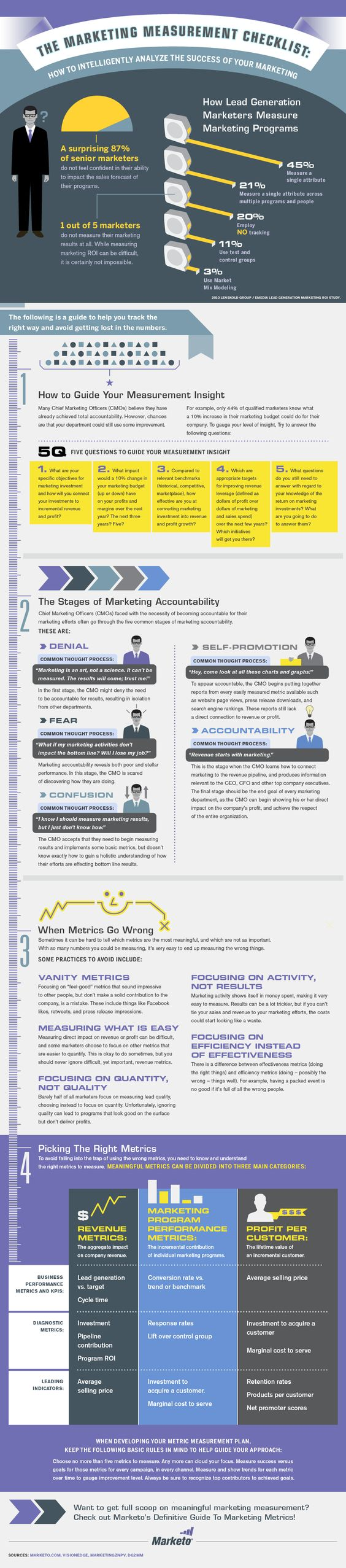 marketing-measurement-checklist-infographic